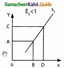 Samacheer Kalvi 11th Economics Guide Chapter 3 Production Analysis img 13