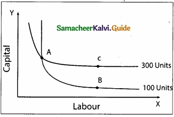 Samacheer Kalvi 11th Economics Guide Chapter 3 Production Analysis img 7