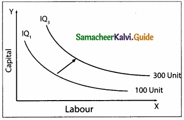 Samacheer Kalvi 11th Economics Guide Chapter 3 Production Analysis img 8