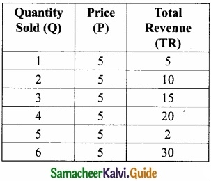 Samacheer Kalvi 11th Economics Guide Chapter 4 Cost and Revenue Analysis img 21