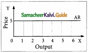 Samacheer Kalvi 11th Economics Guide Chapter 4 Cost and Revenue Analysis img 18