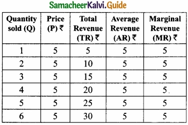 Samacheer Kalvi 11th Economics Guide Chapter 4 Cost and Revenue Analysis img 17