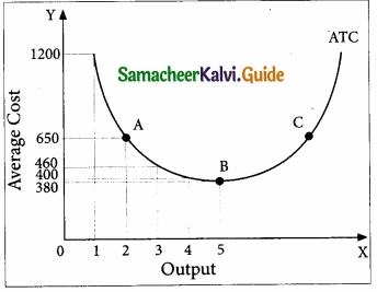 Samacheer Kalvi 11th Economics Guide Chapter 4 Cost and Revenue Analysis img 14