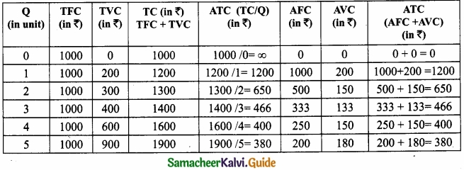 Samacheer Kalvi 11th Economics Guide Chapter 4 Cost and Revenue Analysis img 13