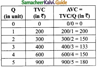 Samacheer Kalvi 11th Economics Guide Chapter 4 Cost and Revenue Analysis img 11