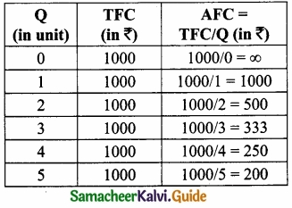 Samacheer Kalvi 11th Economics Guide Chapter 4 Cost and Revenue Analysis img 9