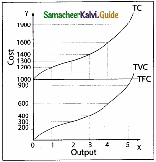 Samacheer Kalvi 11th Economics Guide Chapter 4 Cost and Revenue Analysis img 8