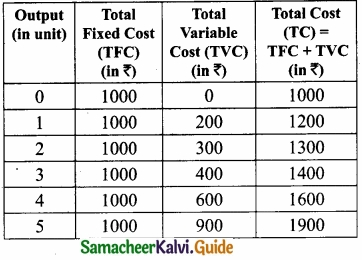 Samacheer Kalvi 11th Economics Guide Chapter 4 Cost and Revenue Analysis img 7
