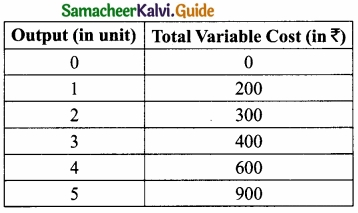 Samacheer Kalvi 11th Economics Guide Chapter 4 Cost and Revenue Analysis img 5