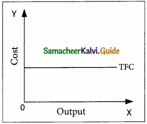 Samacheer Kalvi 11th Economics Guide Chapter 4 Cost and Revenue Analysis img 4