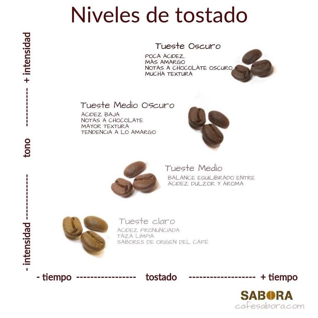 Niveles de tostado del café Infografía