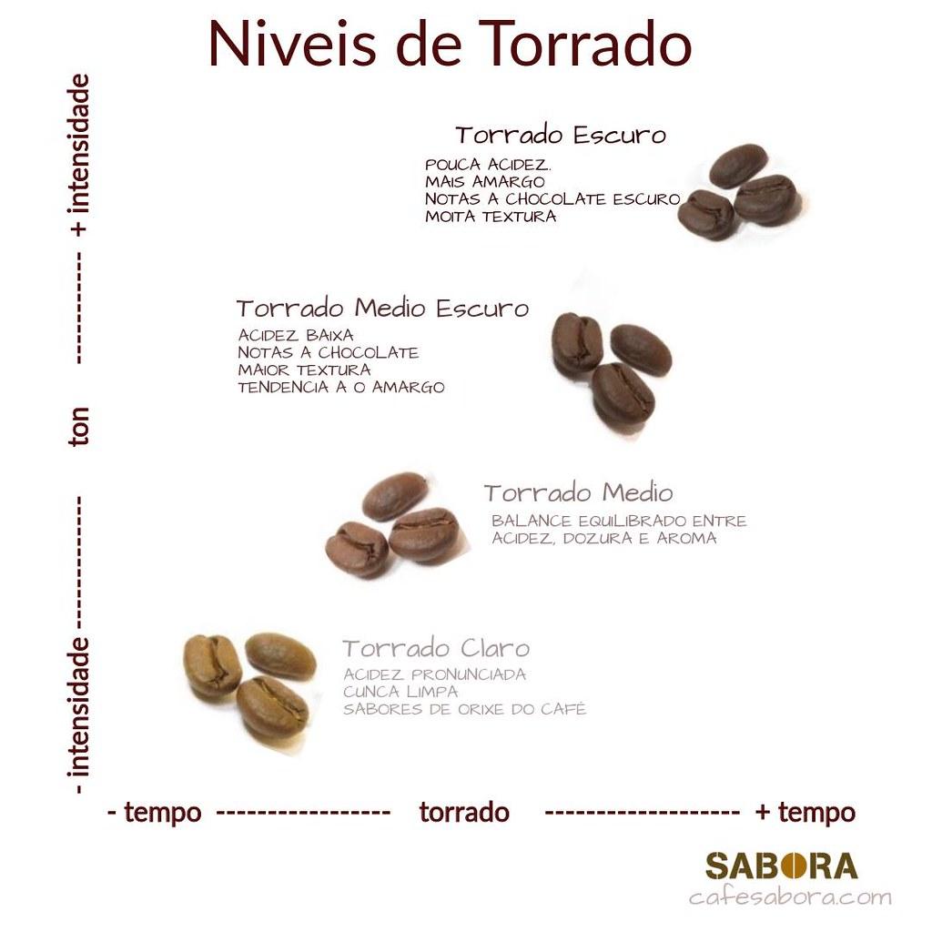 Níveis de torrado do café - Infografía