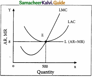 Samacheer Kalvi 11th Economics Guide Chapter 5 Market Structure and Pricing img 1
