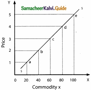 Samacheer Kalvi 11th Economics Guide Chapter 3 Production Analysis img 1