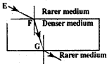 KSEEB Class 10 Science Important Questions Chapter 10 Light Reflection and Refraction img98