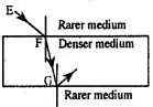 KSEEB Class 10 Science Important Questions Chapter 10 Light Reflection and Refraction img97