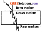 KSEEB Class 10 Science Important Questions Chapter 10 Light Reflection and Refraction img95