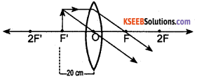 KSEEB Class 10 Science Important Questions Chapter 10 Light Reflection and Refraction img92