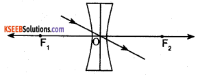 KSEEB Class 10 Science Important Questions Chapter 10 Light Reflection and Refraction img74