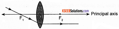 KSEEB Class 10 Science Important Questions Chapter 10 Light Reflection and Refraction img64