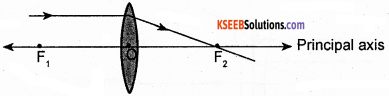 KSEEB Class 10 Science Important Questions Chapter 10 Light Reflection and Refraction img63