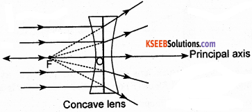 KSEEB Class 10 Science Important Questions Chapter 10 Light Reflection and Refraction img60