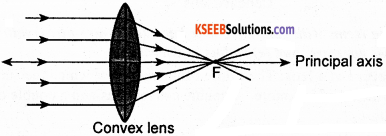 KSEEB Class 10 Science Important Questions Chapter 10 Light Reflection and Refraction img59