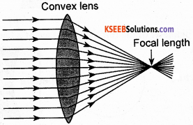 KSEEB Class 10 Science Important Questions Chapter 10 Light Reflection and Refraction img53