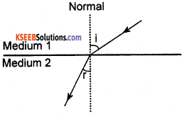 KSEEB Class 10 Science Important Questions Chapter 10 Light Reflection and Refraction img44