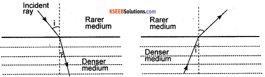 KSEEB Class 10 Science Important Questions Chapter 10 Light Reflection and Refraction img38