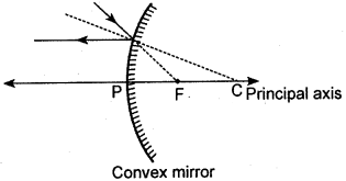 KSEEB Class 10 Science Important Questions Chapter 10 Light Reflection and Refraction img22