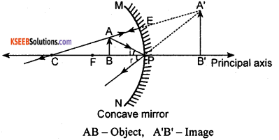 KSEEB Class 10 Science Important Questions Chapter 10 Light Reflection and Refraction img20