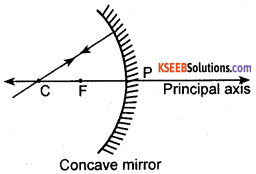 KSEEB Class 10 Science Important Questions Chapter 10 Light Reflection and Refraction img13