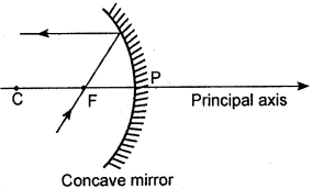 KSEEB Class 10 Science Important Questions Chapter 10 Light Reflection and Refraction img12