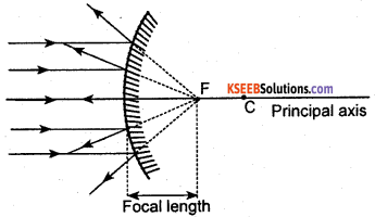 KSEEB Class 10 Science Important Questions Chapter 10 Light Reflection and Refraction img9