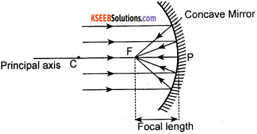 KSEEB Class 10 Science Important Questions Chapter 10 Light Reflection and Refraction img8