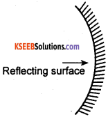 KSEEB Class 10 Science Important Questions Chapter 10 Light Reflection and Refraction img4