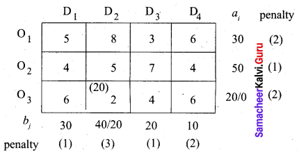 Samacheer Kalvi 12th Business Maths Solutions Chapter 10 Operations Research Miscellaneous Problems Q2.7