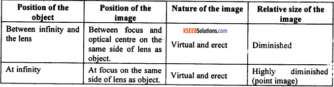 KSEEB Class 10 Science Important Questions Chapter 10 Light Reflection and Refraction img77