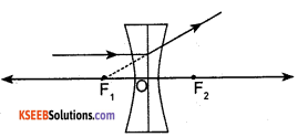 KSEEB Class 10 Science Important Questions Chapter 10 Light Reflection and Refraction img72
