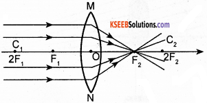 KSEEB Class 10 Science Important Questions Chapter 10 Light Reflection and Refraction img66