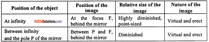 KSEEB Class 10 Science Important Questions Chapter 10 Light Reflection and Refraction img27