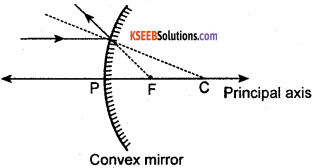 KSEEB Class 10 Science Important Questions Chapter 10 Light Reflection and Refraction img21