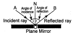 KSEEB Class 10 Science Important Questions Chapter 10 Light Reflection and Refraction img3