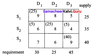 Samacheer Kalvi 12th Business Maths Solutions Chapter 10 Operations Research Miscellaneous Problems Q3.5