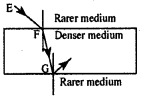 KSEEB Class 10 Science Important Questions Chapter 10 Light Reflection and Refraction img96