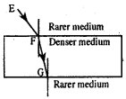 KSEEB Class 10 Science Important Questions Chapter 10 Light Reflection and Refraction img94