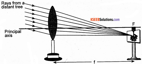 KSEEB Class 10 Science Important Questions Chapter 10 Light Reflection and Refraction img62