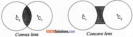 KSEEB Class 10 Science Important Questions Chapter 10 Light Reflection and Refraction img55