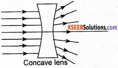 KSEEB Class 10 Science Important Questions Chapter 10 Light Reflection and Refraction img54